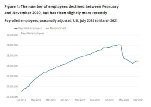 UK payroll numbers