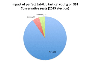A perfectly-executed Lib/Lab pact could have only captured a handful of seats from the Tories in 2015.