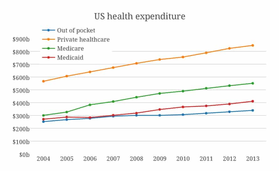 US health expenditure