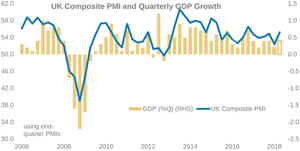 UK PMI and GDP growth