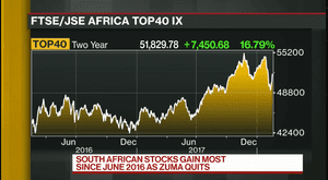 South Africa's stock market