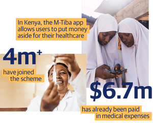 In Kenya, the M-Tiba app allows users to put money aside for their healthcare. 4m+ have joined the scheme. $6.7m has already been paid out in medical expenses.