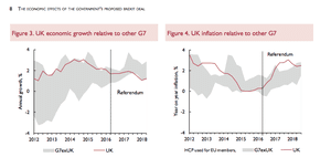UK GDP and inflation since the referendum, relative to other G7 economies