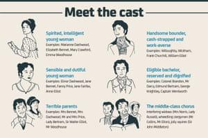 Jane Austen: Meet the cast