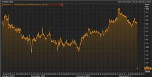 BT's share price