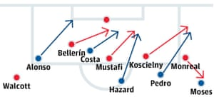 Arsenal's four defenders at Stamford Bridge found themselves overloaded against five Chelsea attackers