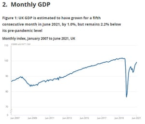UK GDP by month