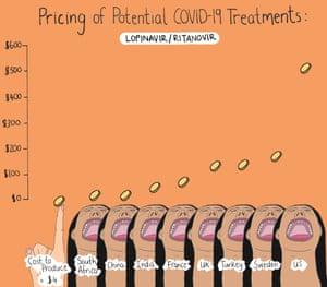 Lopinavir prices