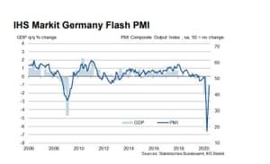 German flash PMI, June 2020