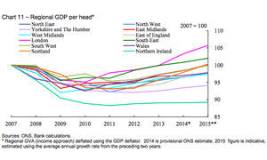 Andy Haldane's study of GDP variation: 'one of the most revealing graphs I have seen'.