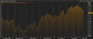 The FTSE 100 index over the last six months