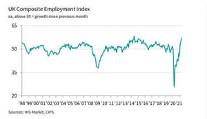 UK PMI, May 2021, employment index