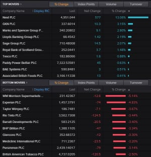 The top risers and fallers on the FTSE 100