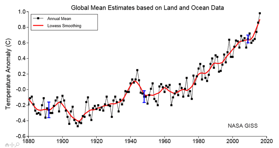 Annual global average surface temperatures with a 5-year smoothing.