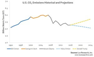 Lux Research modelling of what Clinton and Trump victories would mean for US carbon emissions