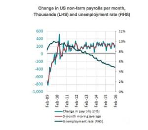 US non-farm payroll report
