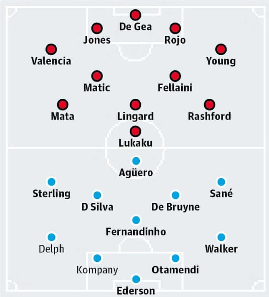 Manchester Utd v Manchester City: probable starters in bold, contenders in light.