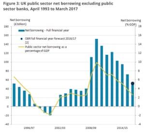 UK borrowing over the last 20 years