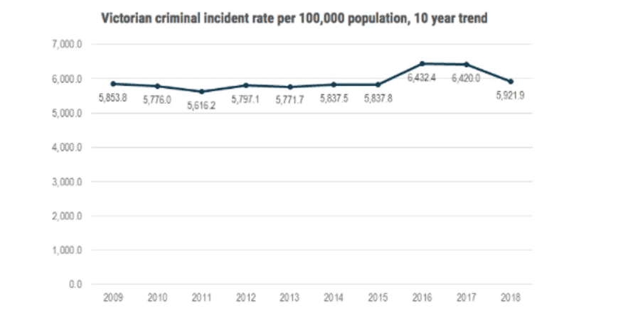 Graph showing the criminal incident rate