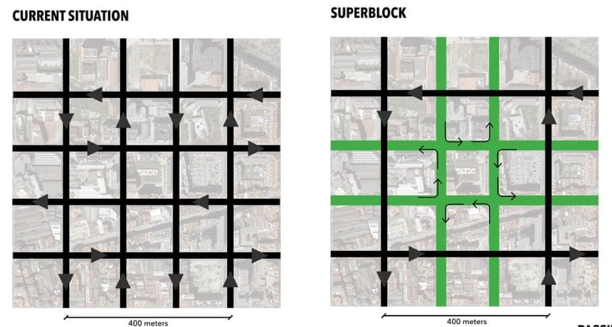 Mô hình thành phố cũ cho phép giao thông công cộng và xe hơi ở tốc độ 50km/h. Trong khi đó, mô hình quy hoạch ô bàn cờ chỉ cho phép phương tiện cá nhân đi với tốc độ 10km/h để ưu tiên người đi bộ và đi xe đạp, các không gian cây xanh được đặt xung quanh và bên trong mỗi lô đất..