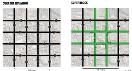 Plan for superblocks, Barcelona