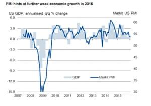 PMI vs US GDP
