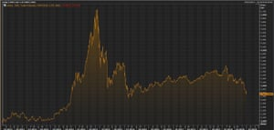 The Shanghai stock market over the last five years