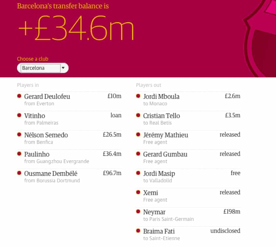 Barcelona's transfer business this summer. Click here for all the ins and outs in Europe's top five leagues.