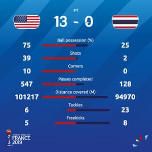 USA 13-0 Thailand: Women's World Cup 2019 – as it happened