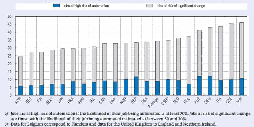 Jobs at risk of automation