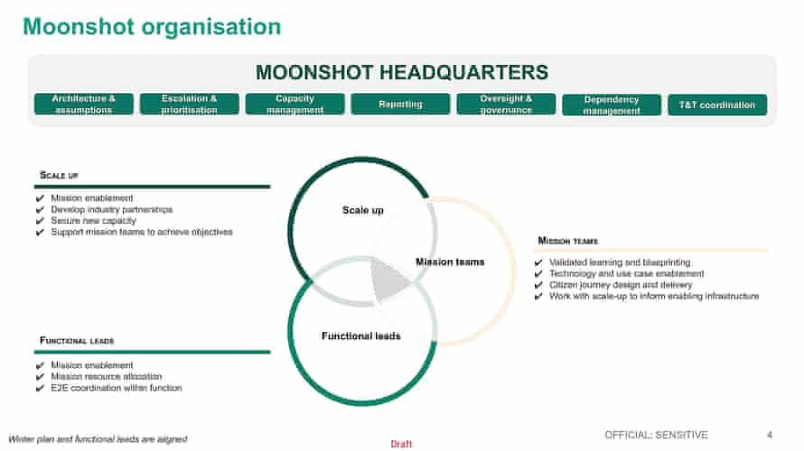 A slide showing the 'moonshot organisation'.