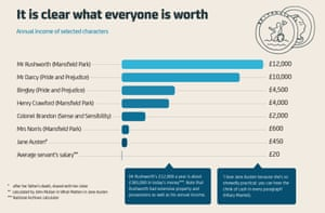 Jane Austen: It is clear what everyone is worth
