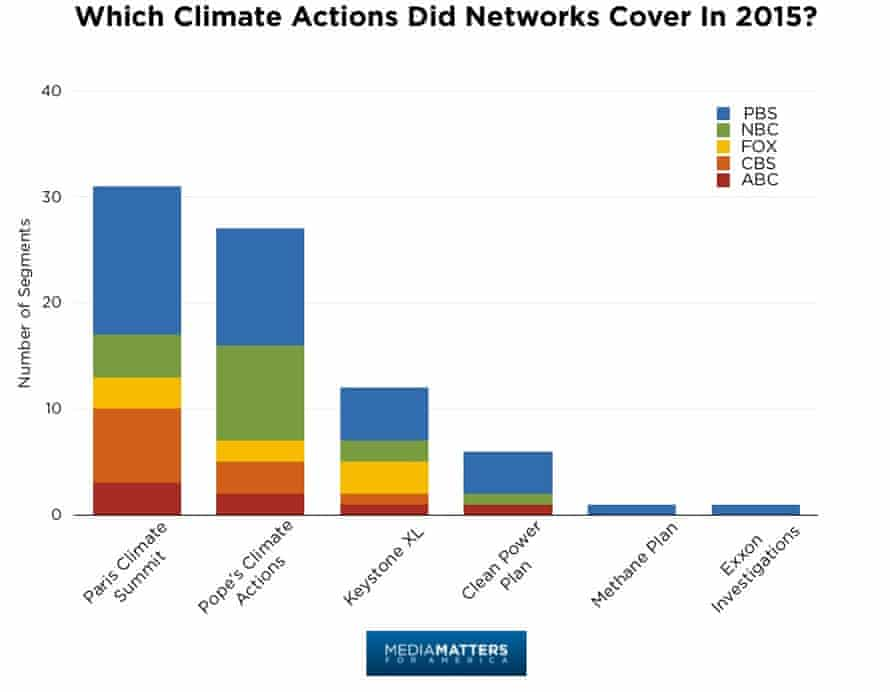 Number of segments covering the key climate stories of 2015 on each US news network.