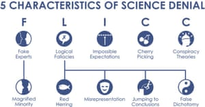 Summary of the fallacies commonly found in climate myths and misinformation, and the techniques used to distort climate science.