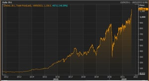 JD Sports share price over the last decade
