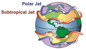 Diagram of undulating jet streams.