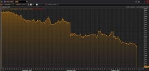 Capita's share price