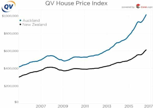 A graph showing the rise of house prices in New Zealand and in Auckland.