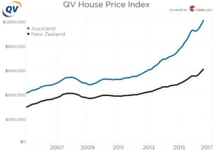Why Auckland Is The Hottest Property Market In The World