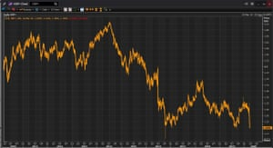The pound vs the US dollar