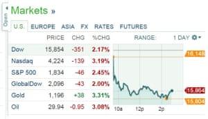 US stock markets