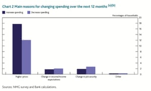 The Bank of England's quarterly bulletin shows spending expectations have fallen for the next 12 months