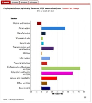 Job changes by sector