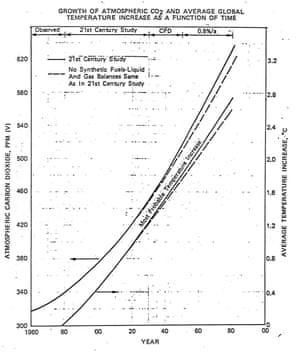 Exxon's private prediction of the future growth of carbon dioxide levels (left axis) and global temperature relative to 1982 (right axis). Elsewhere in its report, Exxon noted that the most widely accepted science at the time indicated that doubling carbon dioxide levels would cause a global warming of 3°C.