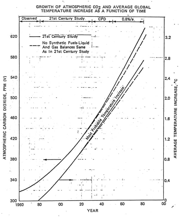 Shell chart