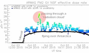 Data relating to a flight passing through a radiation cloud.