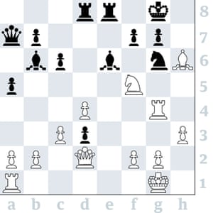 3623: Vishy Anand v Ding Liren, Stavanger. Anand (White, to play) sacrificed a piece for attack, but mate attempt by Bxg7, Qh6, Rxg6 and Qh8 fails because fxg6 gives the black king at f7. Can you find White's winning sequence?