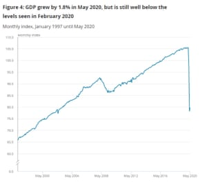 UK GDP to May 2020