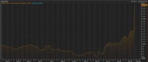 Sky's share price