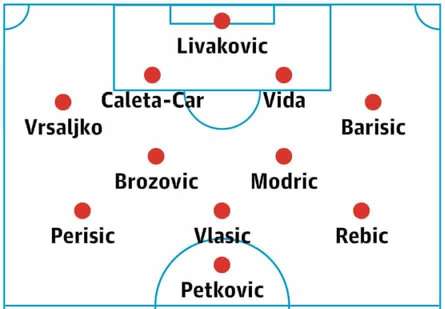 Croatia's probable lineup